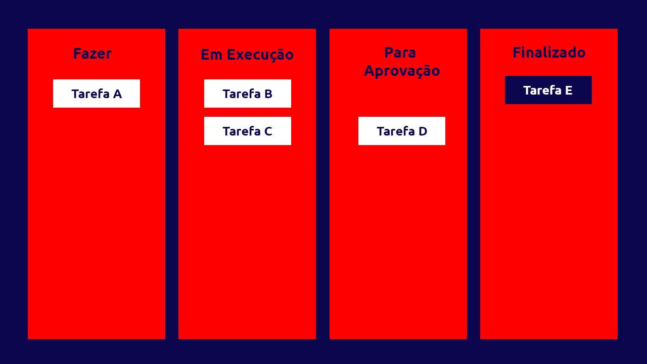 exemplos práticos de kanban tabela de processos
