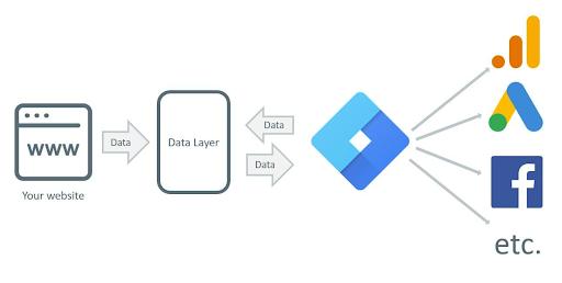 google tag manager distribuição de dados