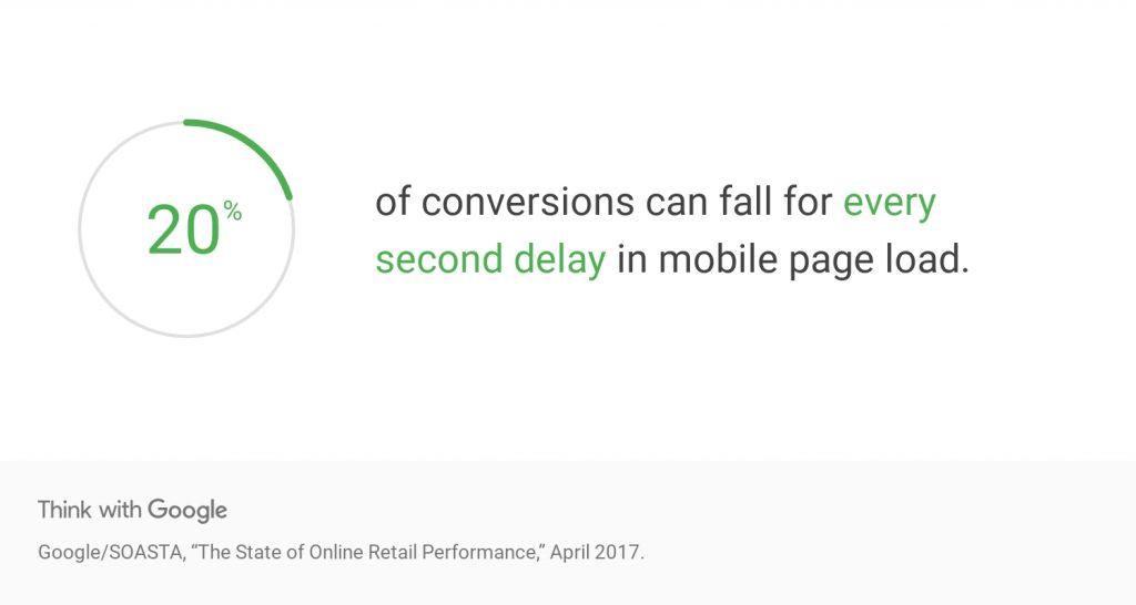 20% de perda de conversão mobile