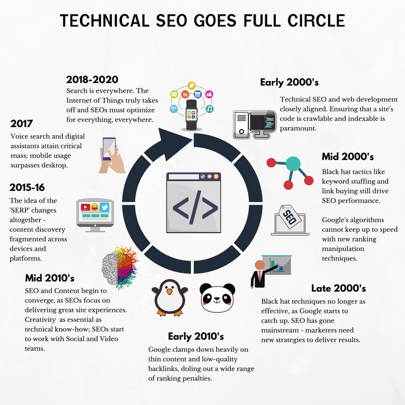circulo completo do SEO técnico