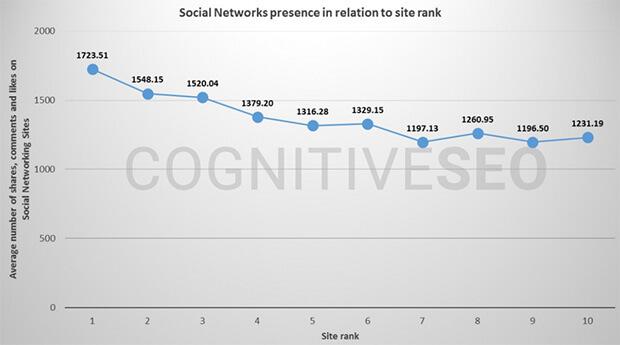 cognitive seo social media gráfico