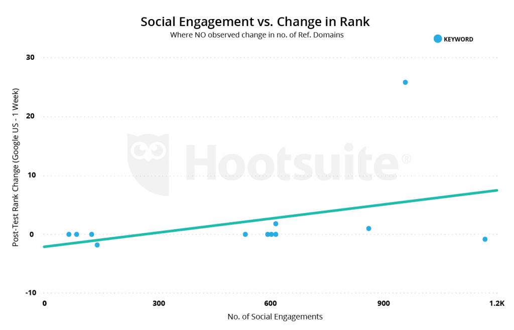 estudo de sinais sociais da hootsuite